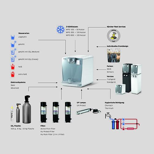 WPD 600 Basic: Конфігурація в залежності від потреб