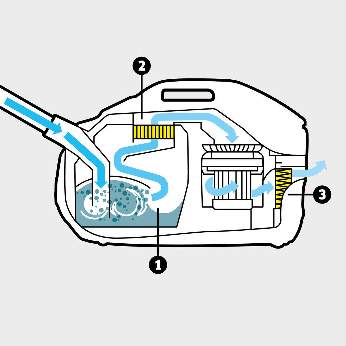 Vysávač svodným filtrom Vysávač s vodným filtrom DS 6: Viacstupňový filtračný systém zložený z inovatívneho vodného filtra, umyvateľného medzifiltra a HEPA 12-filtra (EN 1822:1998)