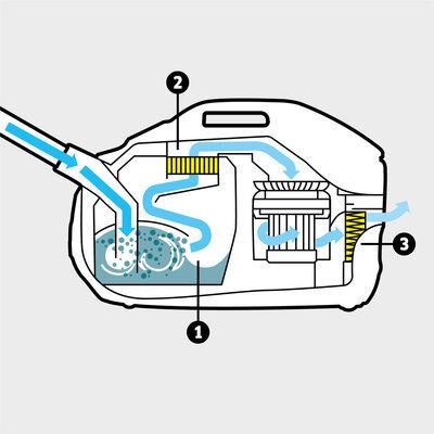 Пылесос с аквафильтром DS 6 Premium Mediclean: Многоступенчатая система фильтрации включает в себя инновационный аквафильтр, промежуточный фильтр и фильтр HEPA 13 (EN 1822: 1998).