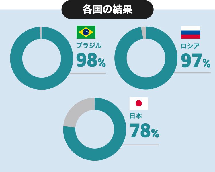 各国の結果