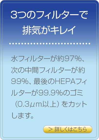 3つのフィルターで排気がキレイ/水フィルターが約97%、次の中間フィルターが約99%、最後のHEPAフィルターが99.99%のゴミ(0.3μm以上)をカットします。