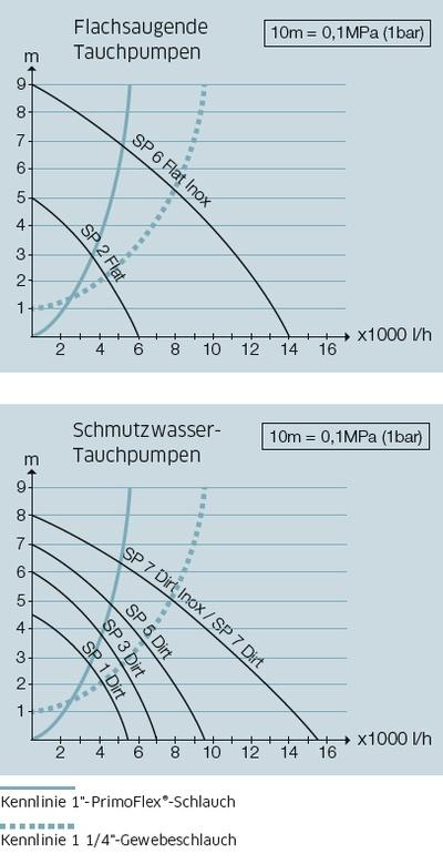 Tauchpumpen zum Ab- oder Umpumpen auch größerer Wassermengen | Kärcher