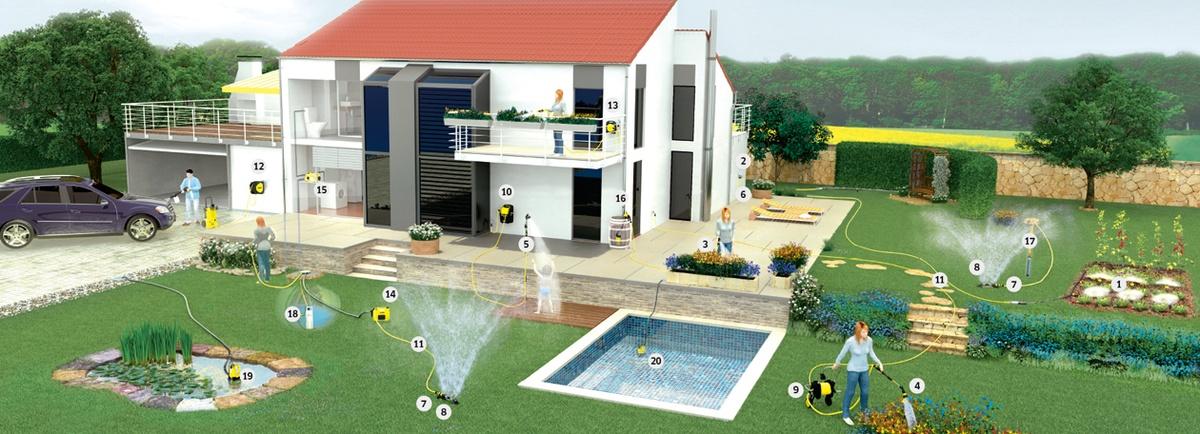 Bewässerungssysteme Pumpen Und Bewässerungsprodukte Kärcher