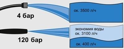 принцип действия аппарата высокого давления